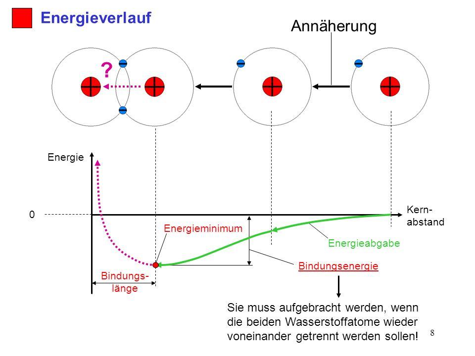 Energieverlauf Annäherung