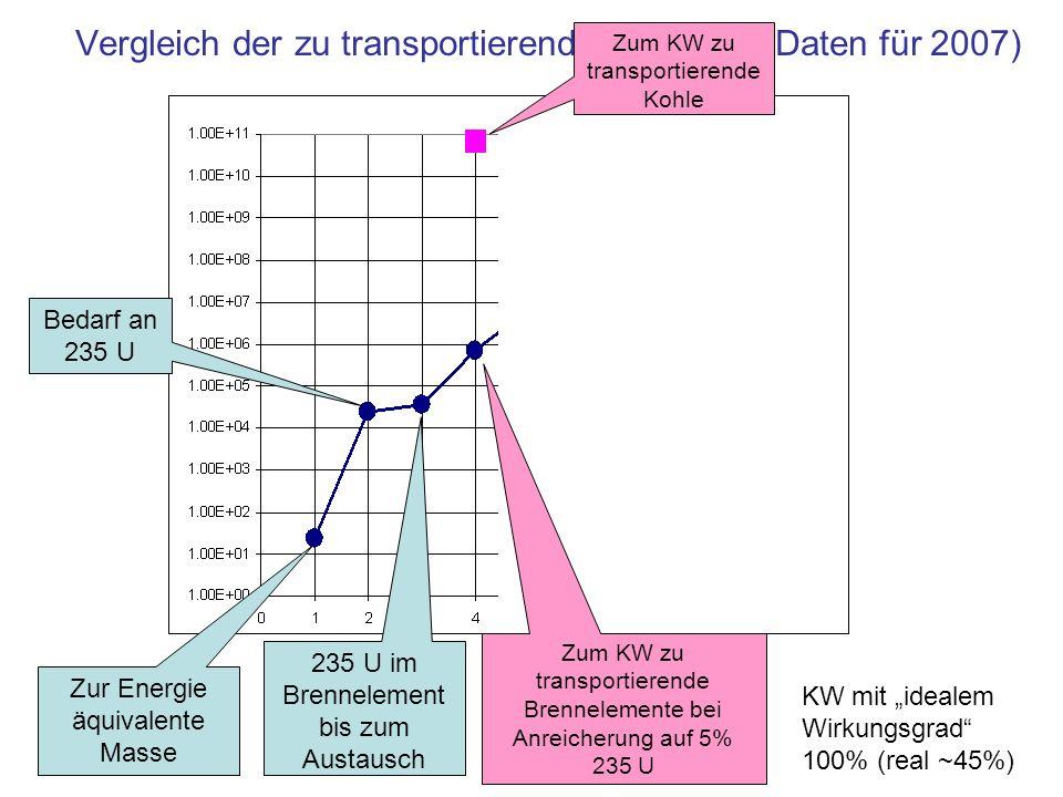 Vergleich der zu transportierenden Massen (Daten für 2007)