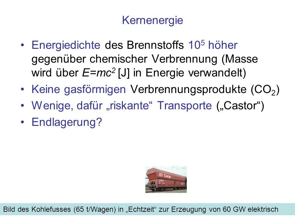 Keine gasförmigen Verbrennungsprodukte (CO2)