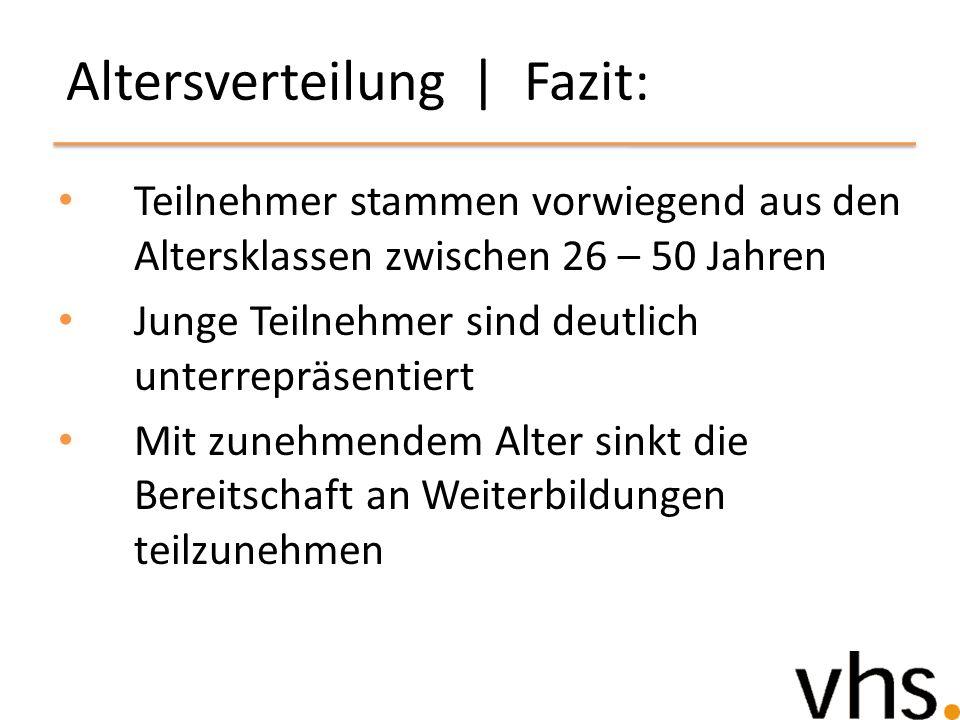 Altersverteilung | Fazit: