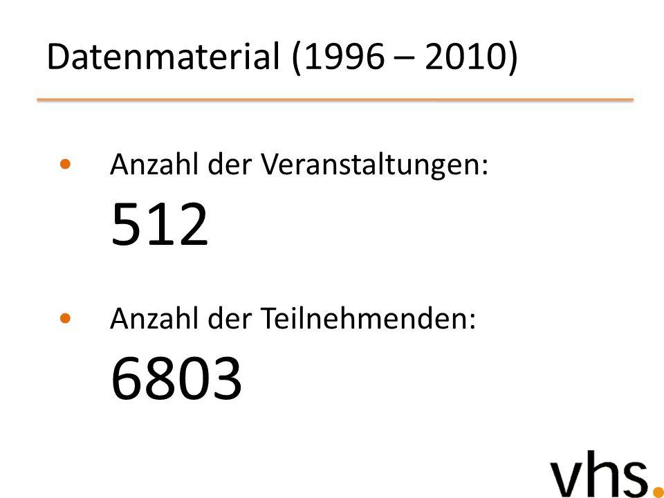 Datenmaterial (1996 – 2010) Anzahl der Veranstaltungen: 512