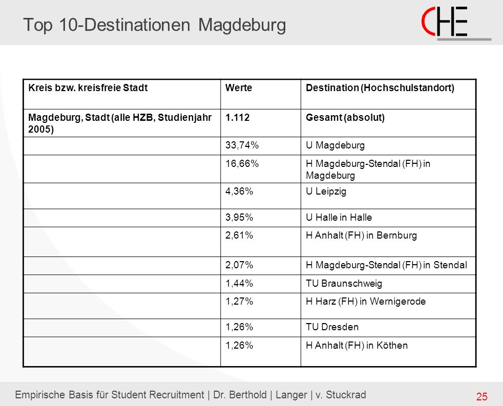 Top 10-Destinationen Magdeburg