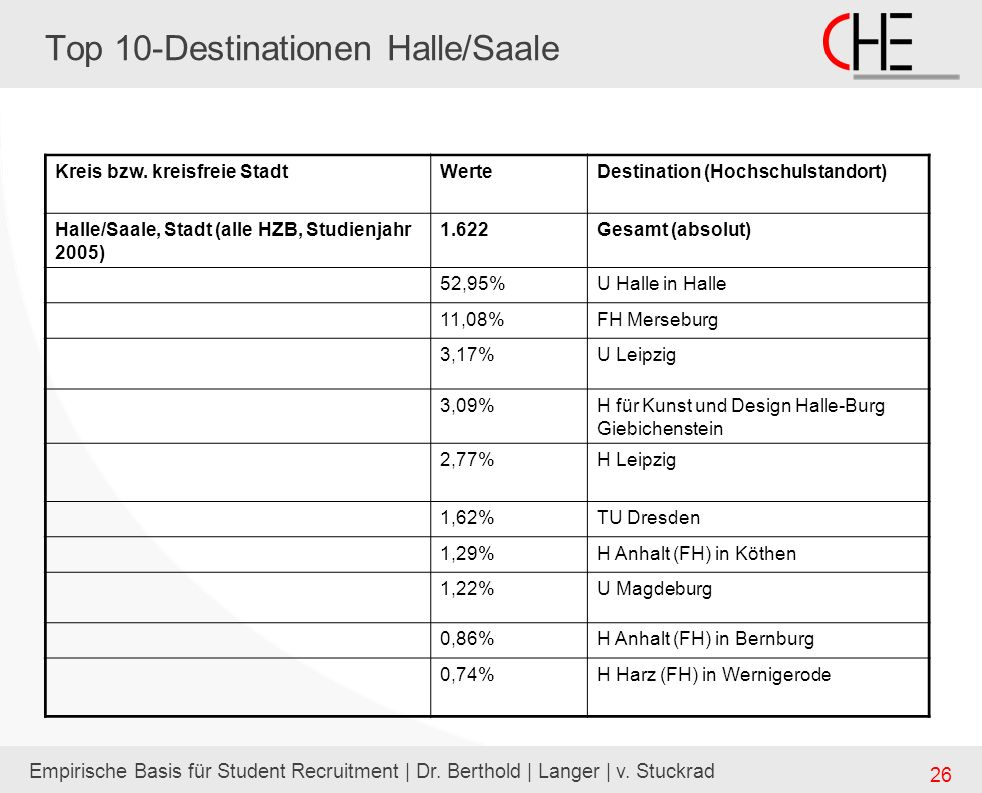 Top 10-Destinationen Halle/Saale