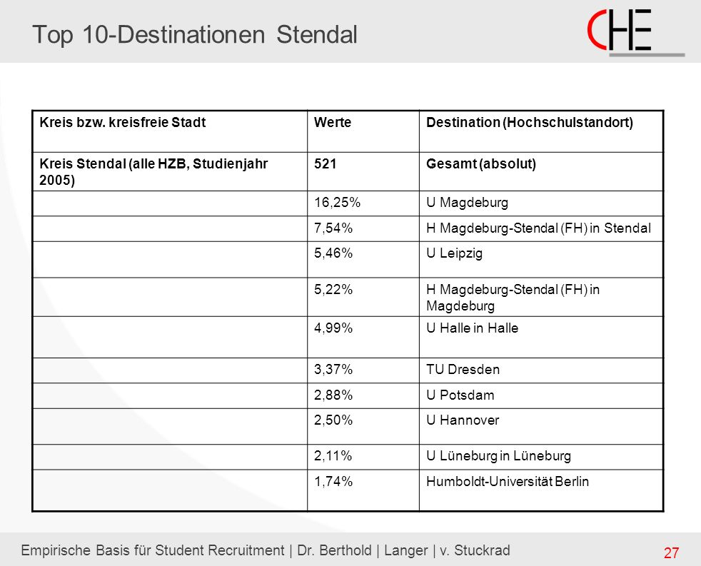 Top 10-Destinationen Stendal