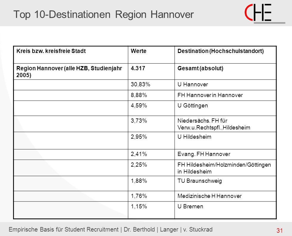 Top 10-Destinationen Region Hannover