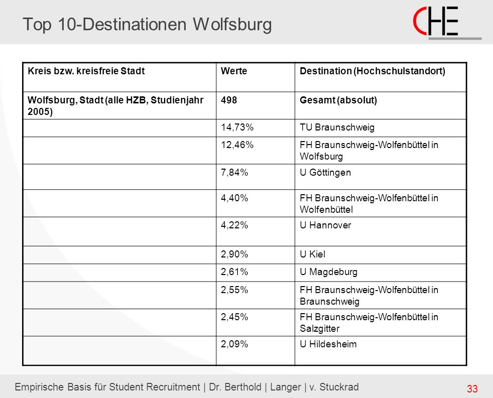 Top 10-Destinationen Wolfsburg