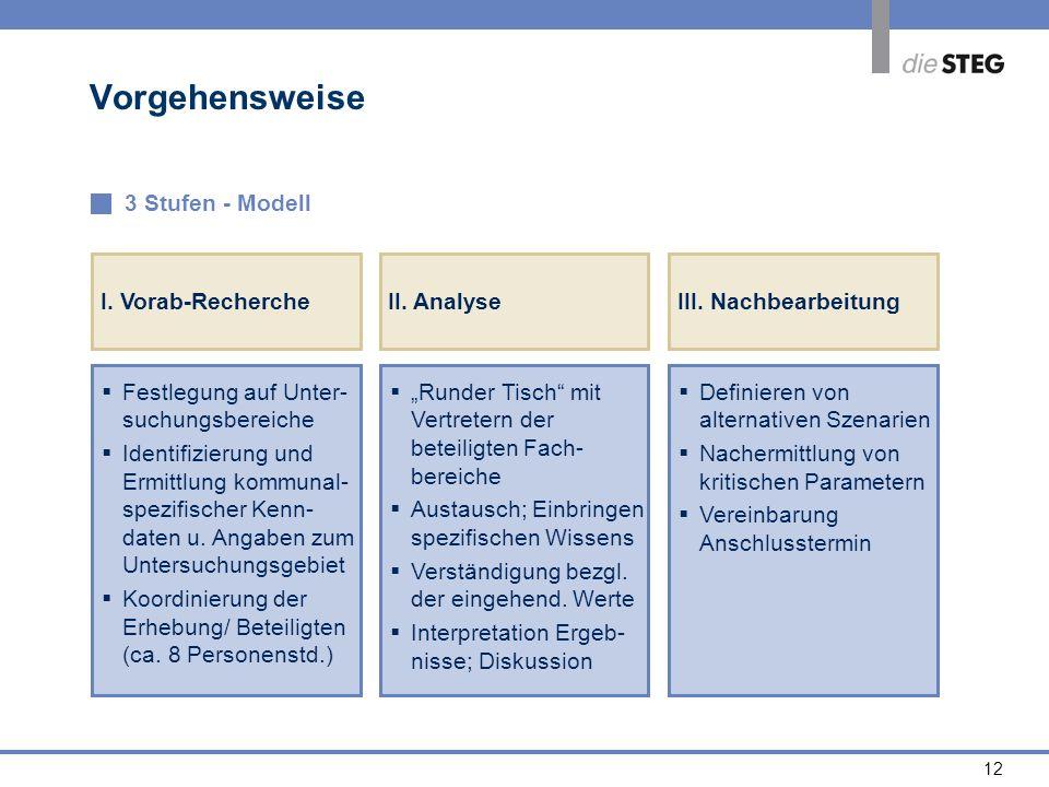 Vorgehensweise 3 Stufen - Modell Festlegung auf Unter-suchungsbereiche