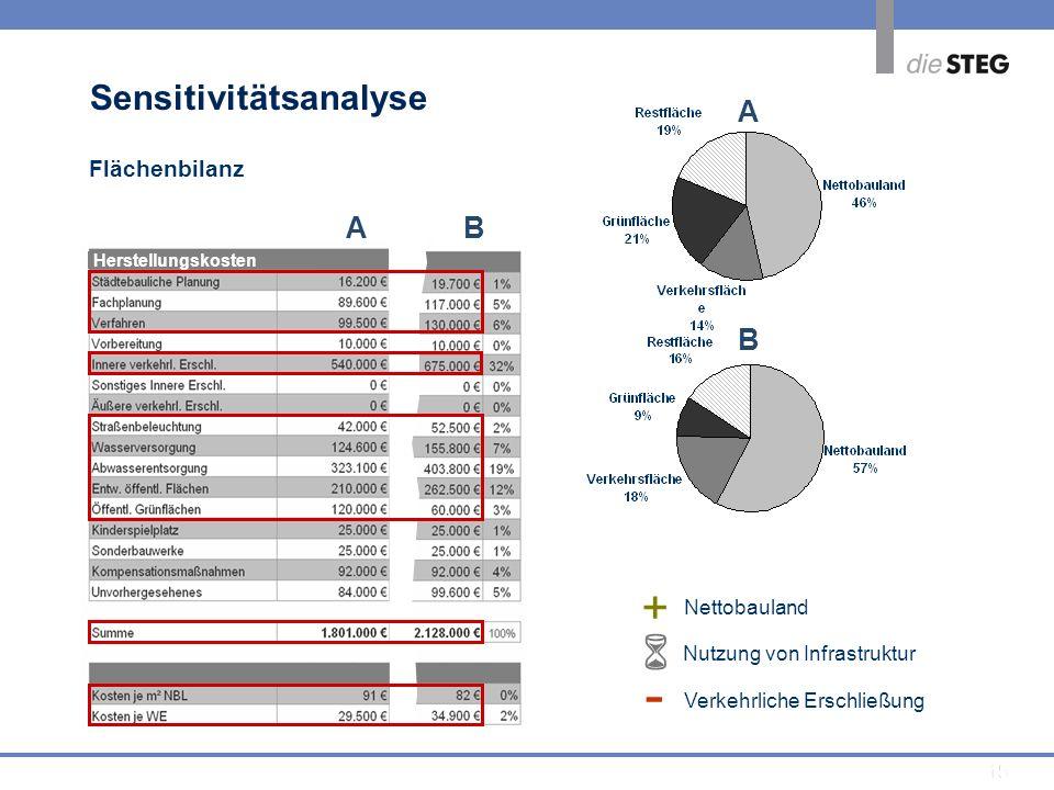 - +  Sensitivitätsanalyse A B A B Flächenbilanz Nettobauland