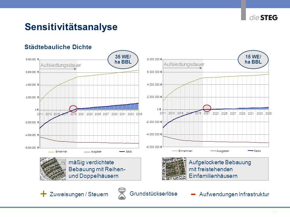 -  + Sensitivitätsanalyse Städtebauliche Dichte