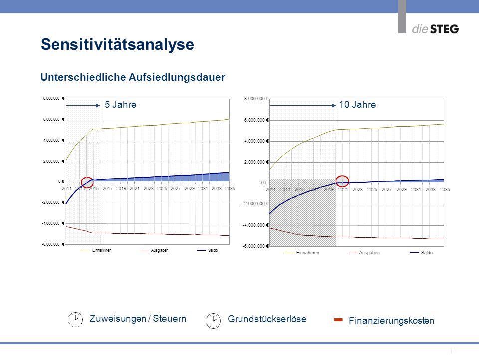 - Sensitivitätsanalyse Unterschiedliche Aufsiedlungsdauer 5 Jahre