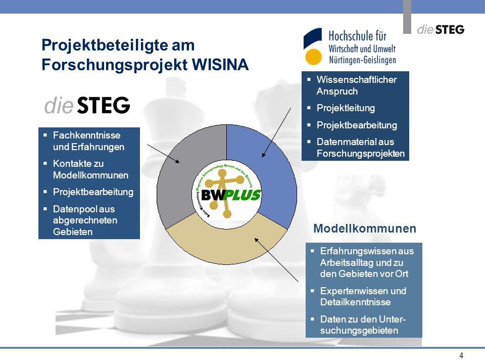 Projektbeteiligte am Forschungsprojekt WISINA