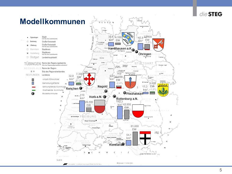 Modellkommunen Modellkommunen Hardthausen a.K Öhringen Nagold Renchen