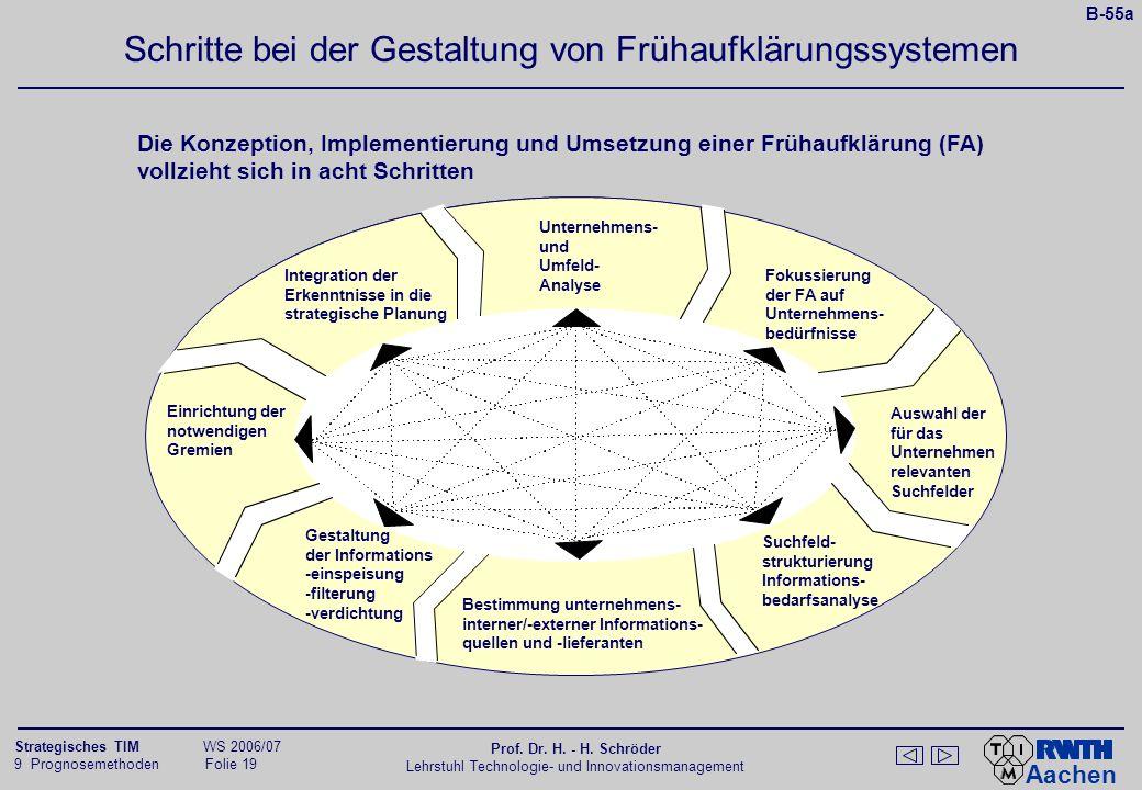 Der Nutzen von (strategischen) Frühinformationssystemen