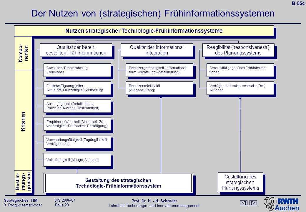 Erfolgsfaktoren strategischer Frühinformationssysteme