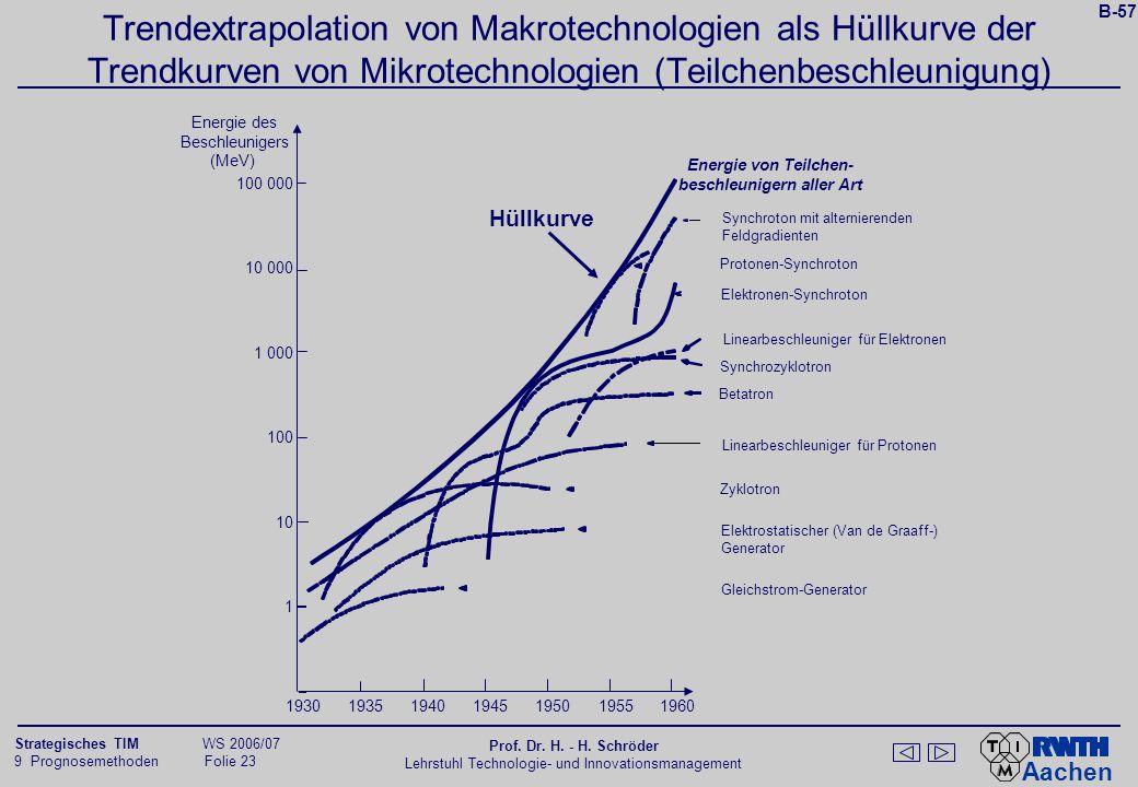 B-58 Direkte Trendextrapolation einer Makrotechnologie (Beleuchtungstechnologie) 1850. 1900. 1950.