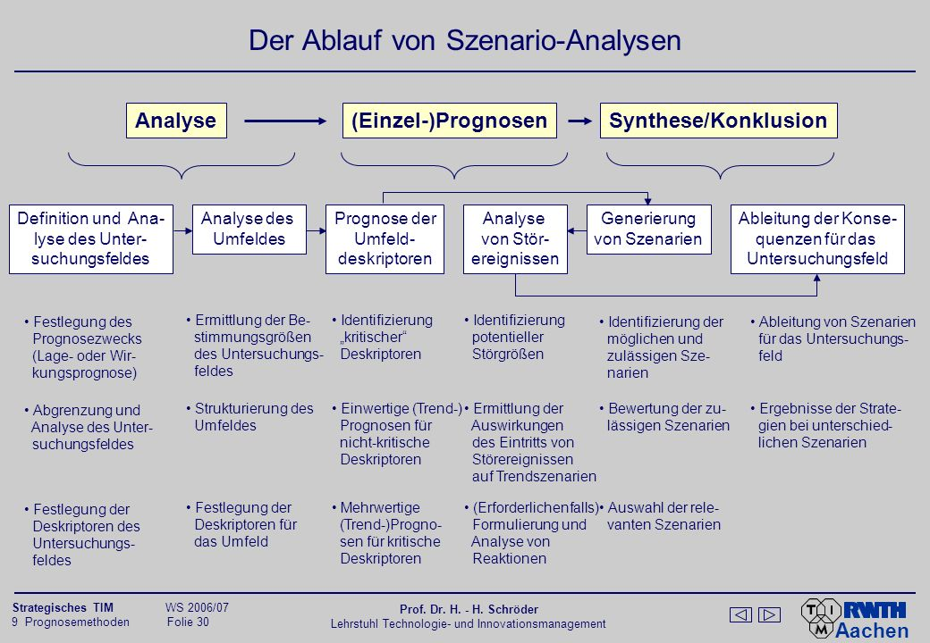 Das 4-Ebenen-Modell für die Entwicklung von Szenarien von Battelle