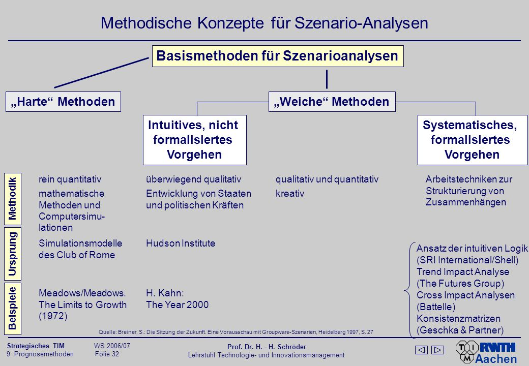 Prozess und Methoden der Szenariotechnik