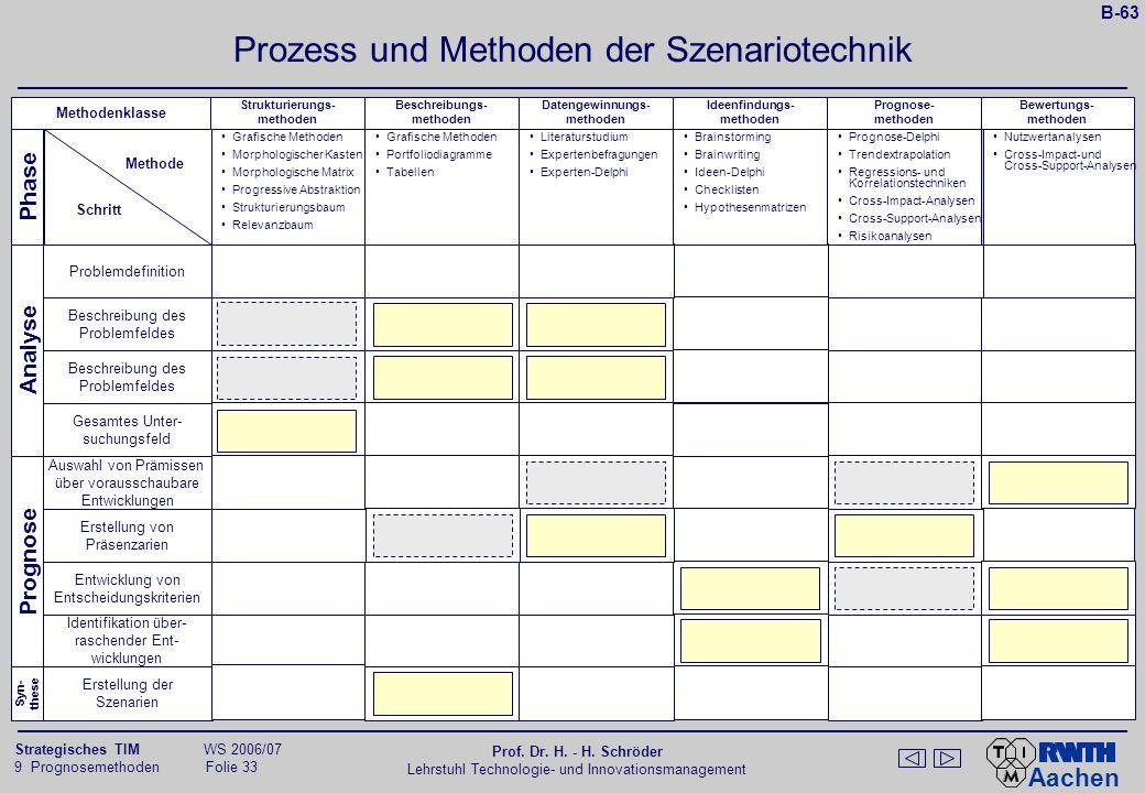 Ablaufschema zur Delphi-Methode