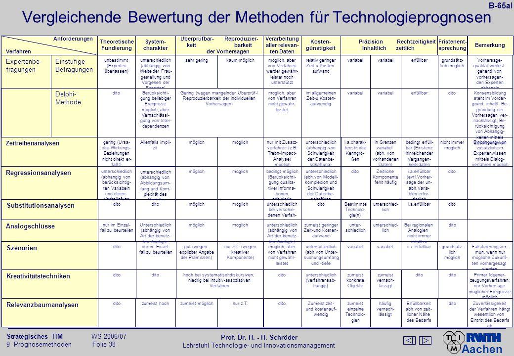 B-65b Einsatz und Beurteilung technologischer Vorhersageverfahren in 103 US Großunternehmen. Experten- ansicht.