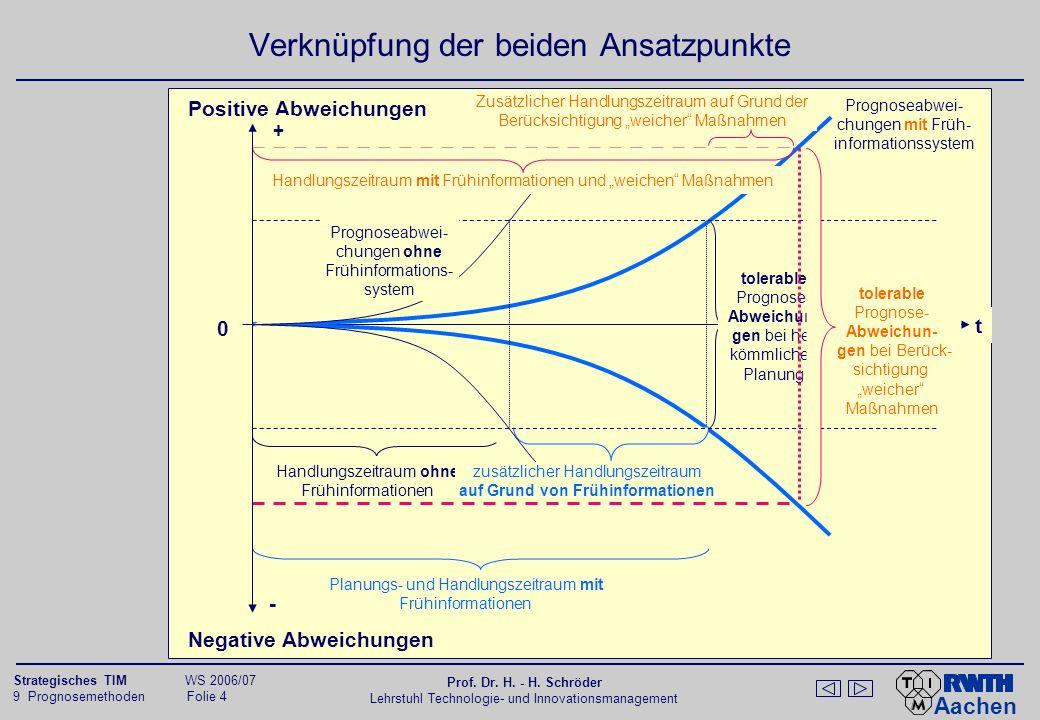 Theorie der schwachen Signale