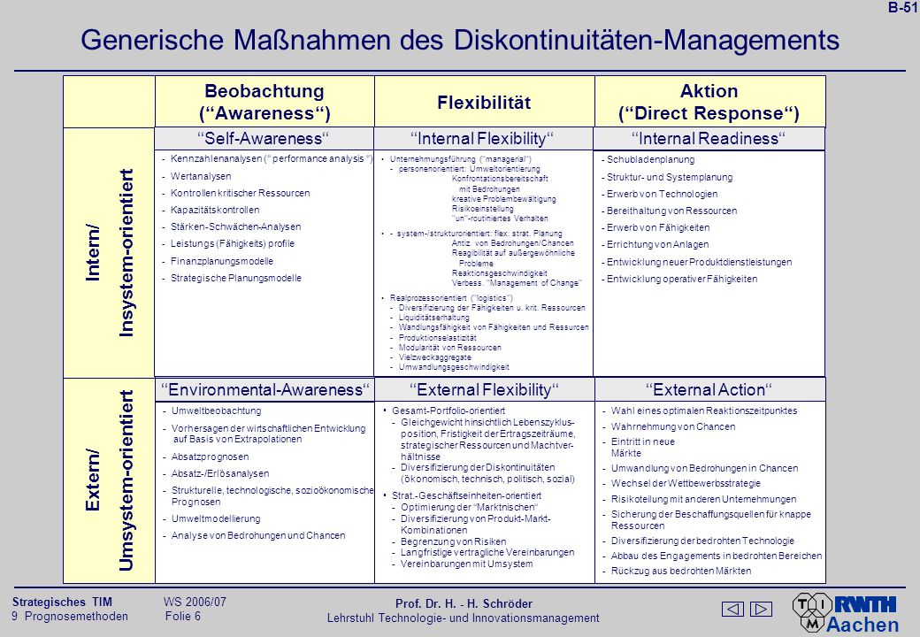 "Instrumente des Managements strategischer Frühinformationen (""strategic issue management)"