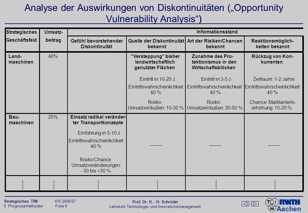 Diskontinuitätenbewertung mit Hilfe der Chancen-Risiken-Matrix