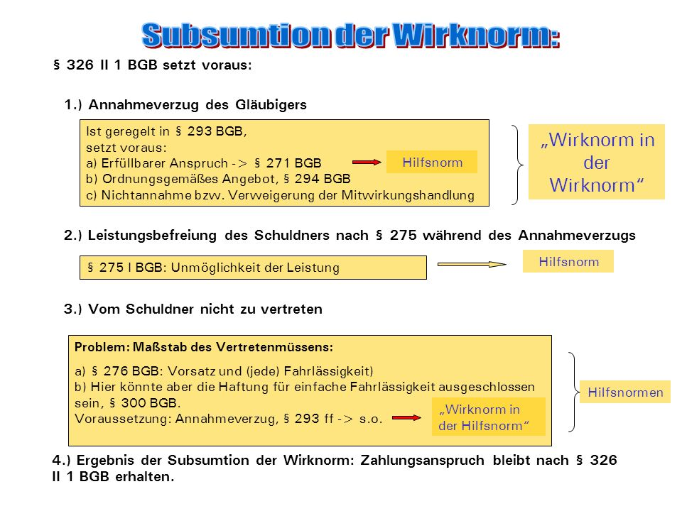 Subsumtion der Wirknorm: