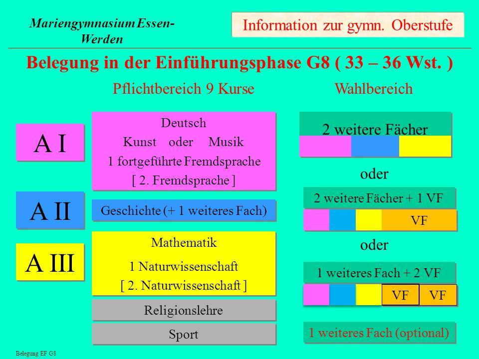 A I A II A III Belegung in der Einführungsphase G8 ( 33 – 36 Wst. )