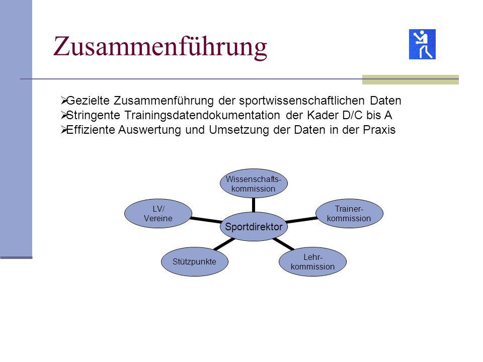 Zusammenführung Gezielte Zusammenführung der sportwissenschaftlichen Daten. Stringente Trainingsdatendokumentation der Kader D/C bis A.