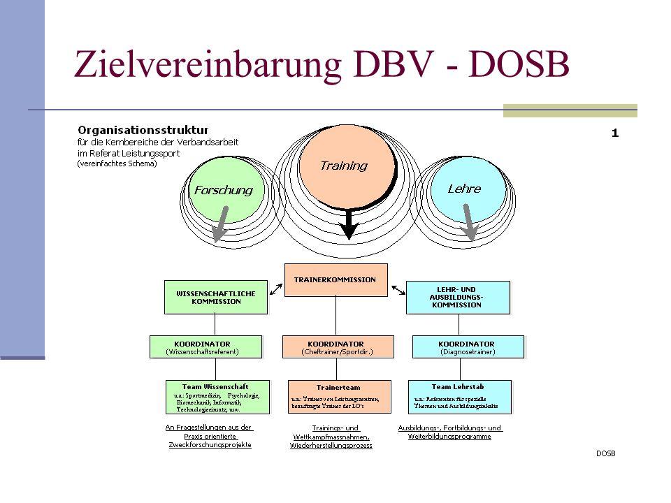 Zielvereinbarung DBV - DOSB
