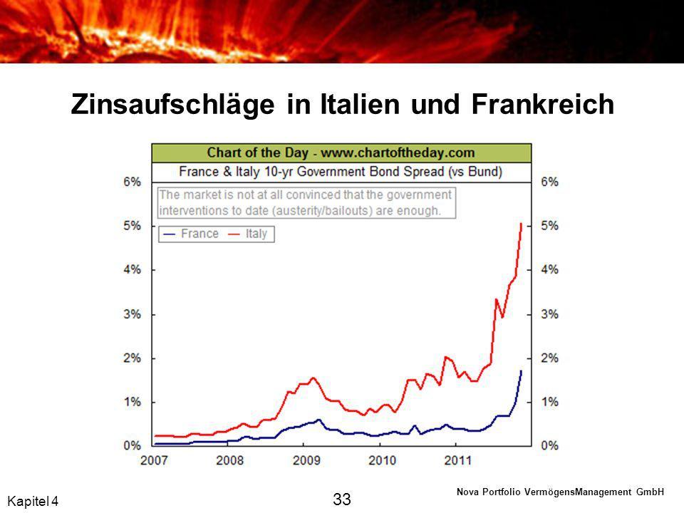 Zinsaufschläge in Italien und Frankreich