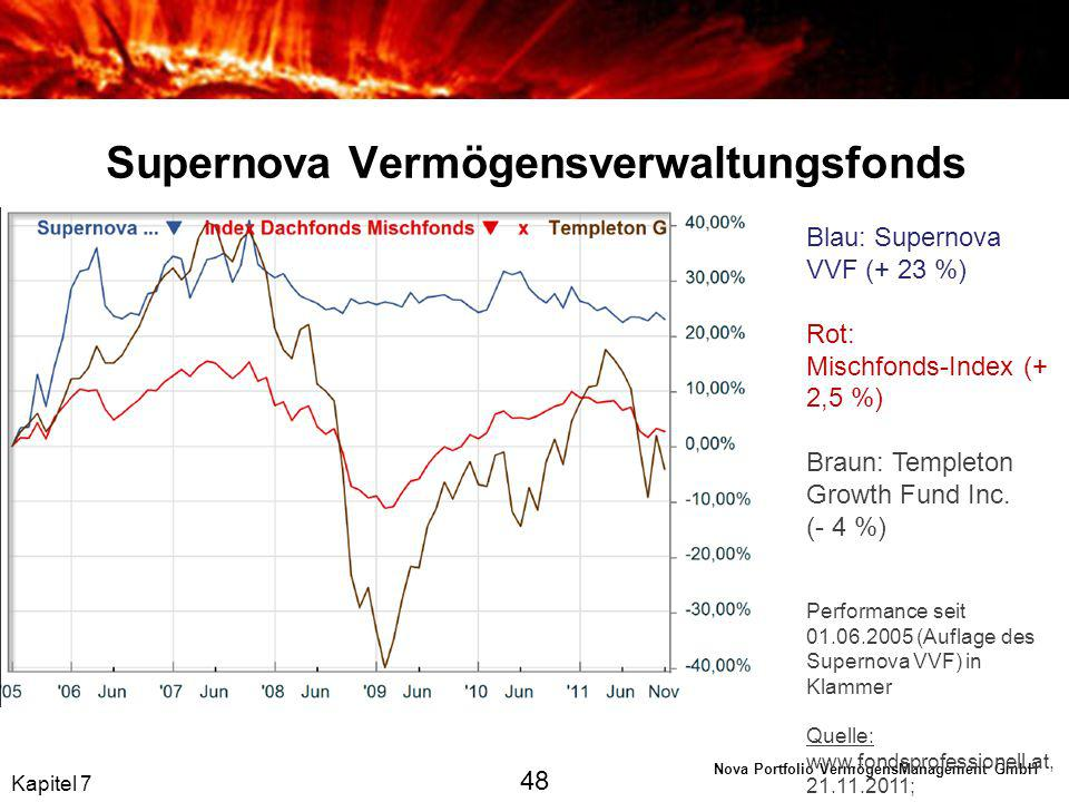 Supernova Vermögensverwaltungsfonds