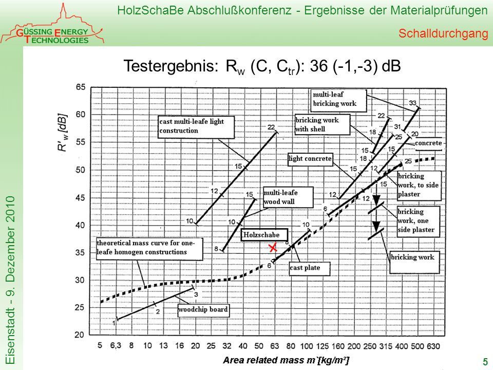Testergebnis: Rw (C, Ctr): 36 (-1,-3) dB
