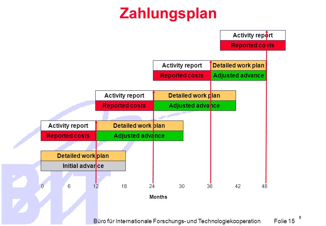 Zahlungsplan Activity report Reported costs Activity report