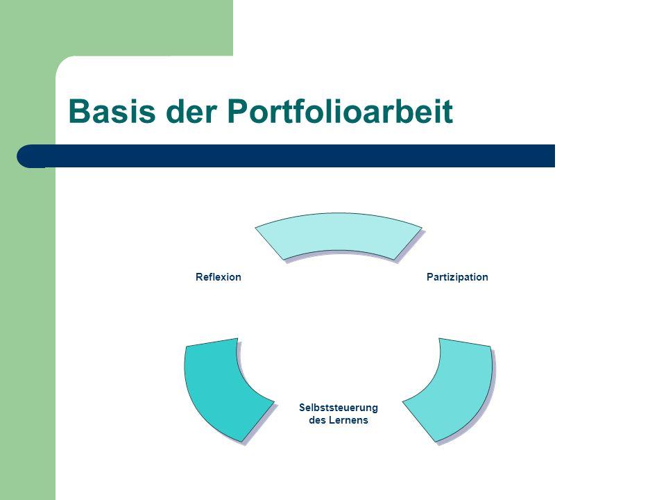 Basis der Portfolioarbeit