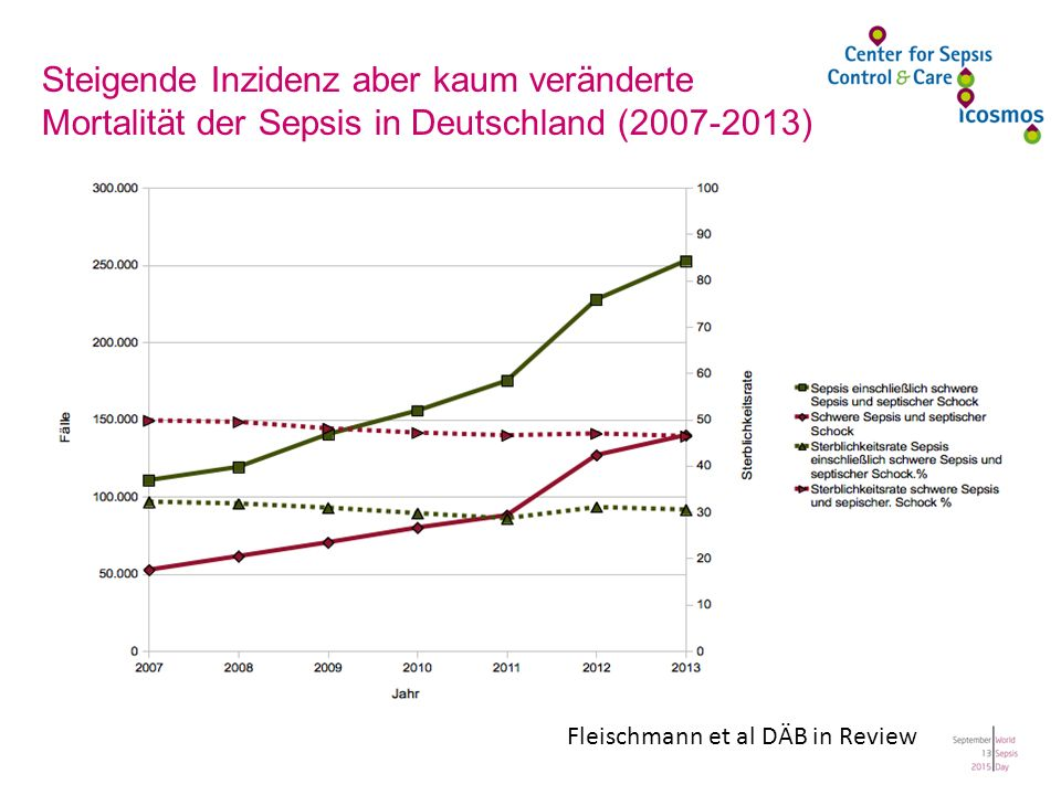 Fleischmann et al DÄB in Review