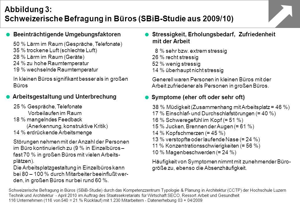 Schweizerische Befragung in Büros (SBiB-Studie aus 2009/10)