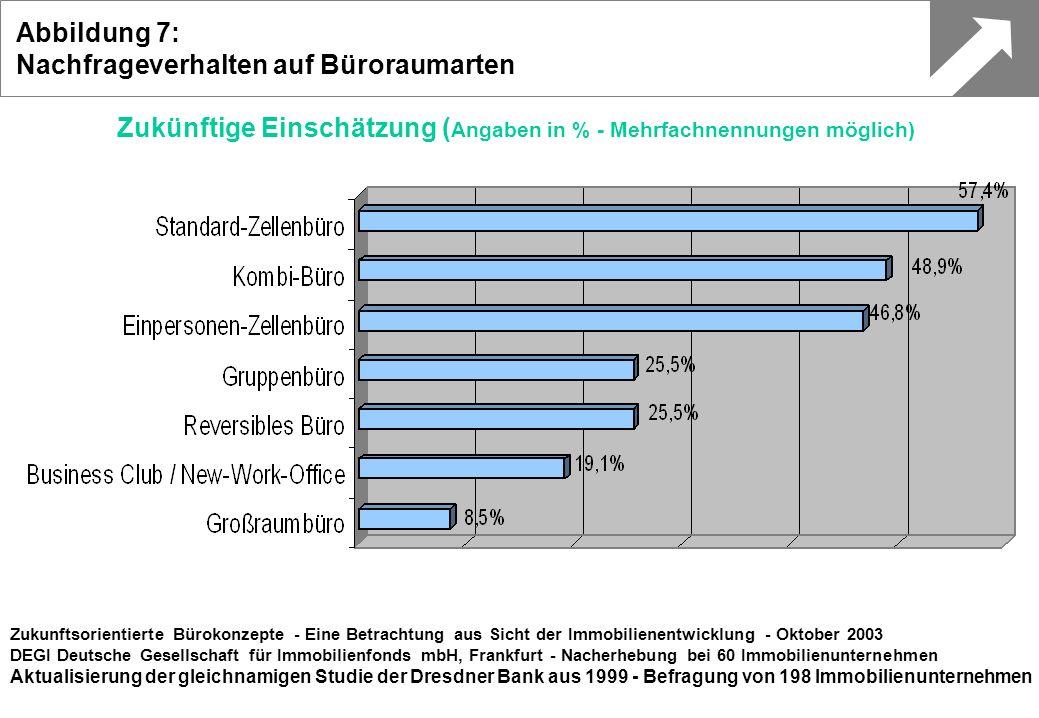 Zukünftige Einschätzung (Angaben in % - Mehrfachnennungen möglich)