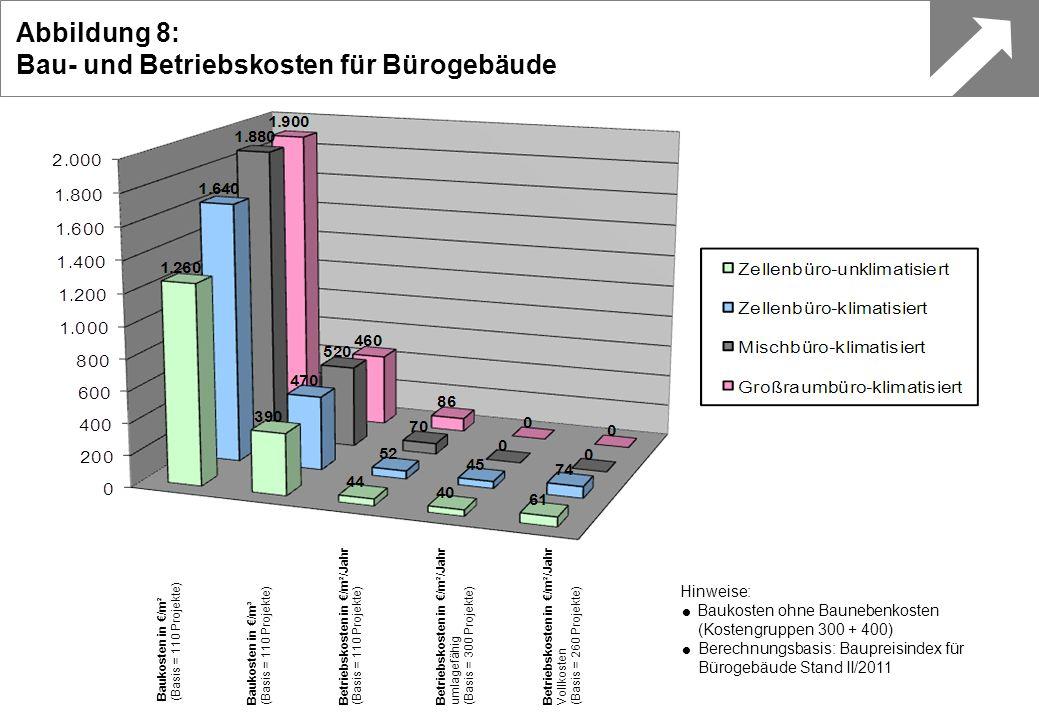 Bau- und Betriebskosten für Bürogebäude