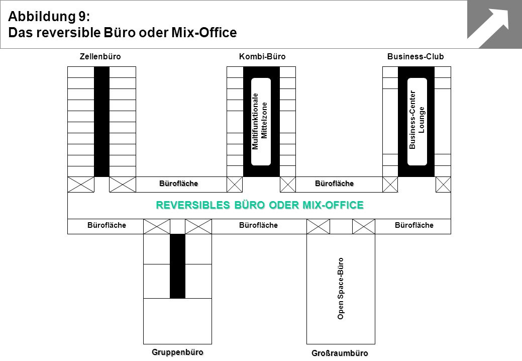 Das reversible Büro oder Mix-Office