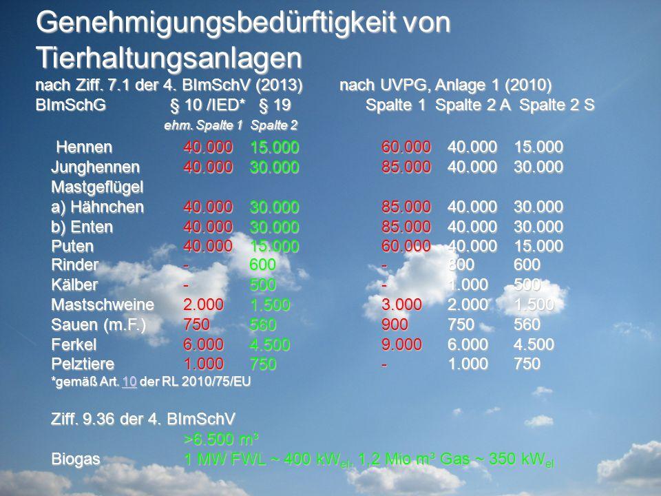Genehmigungsbedürftigkeit von Tierhaltungsanlagen nach Ziff. 7.1 der 4. BImSchV (2013) nach UVPG, Anlage 1 (2010) BImSchG § 10 /IED* § 19 Spalte 1 Spalte 2 A Spalte 2 S