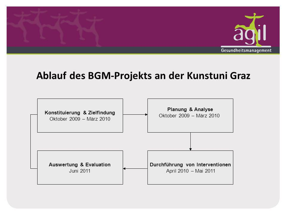 Ablauf des BGM-Projekts an der Kunstuni Graz