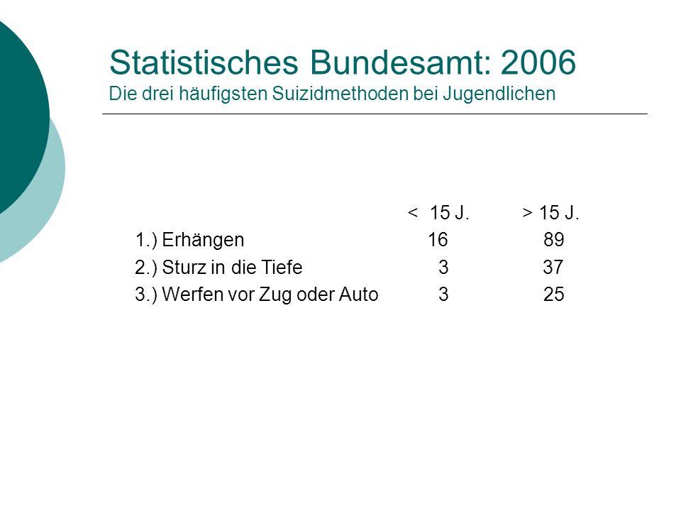 Statistisches Bundesamt: 2006 Die drei häufigsten Suizidmethoden bei Jugendlichen