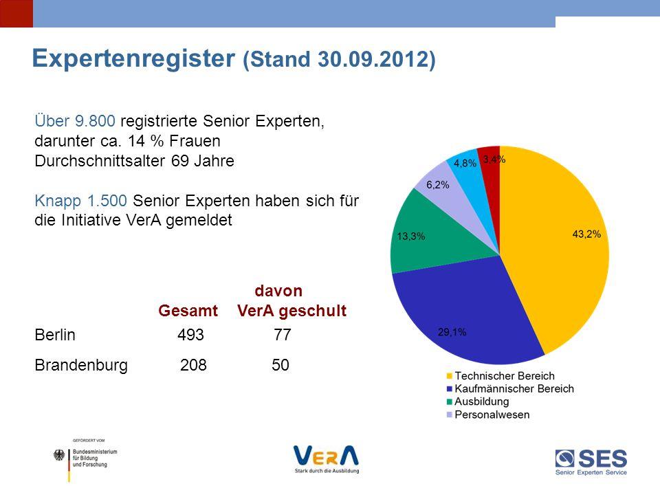 Expertenregister (Stand 30.09.2012)