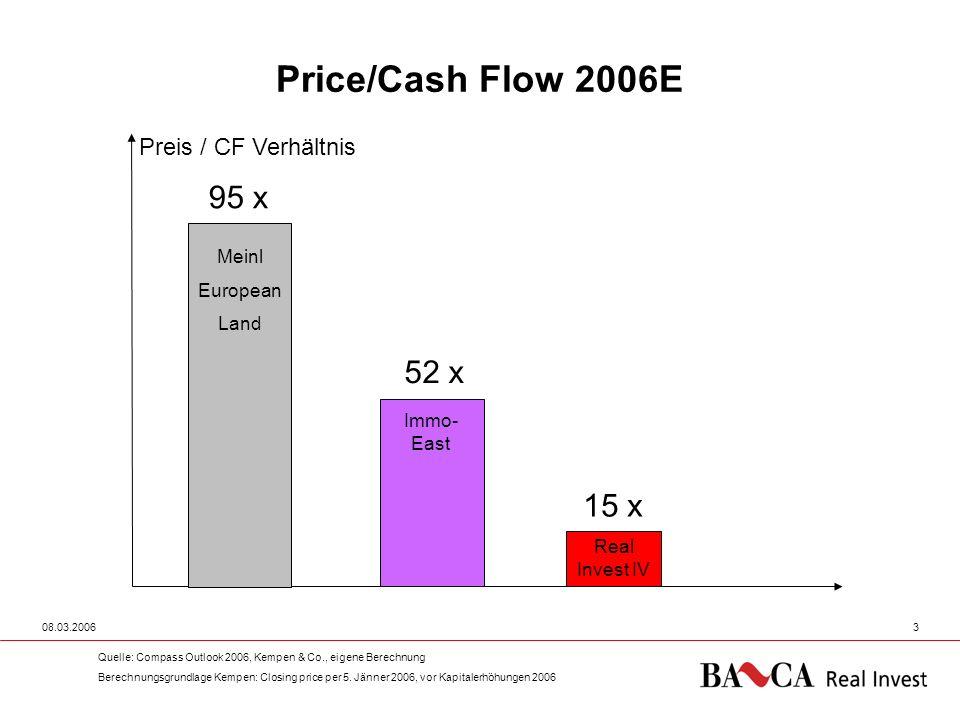 Price/Cash Flow 2006E 95 x 52 x 15 x Preis / CF Verhältnis Meinl