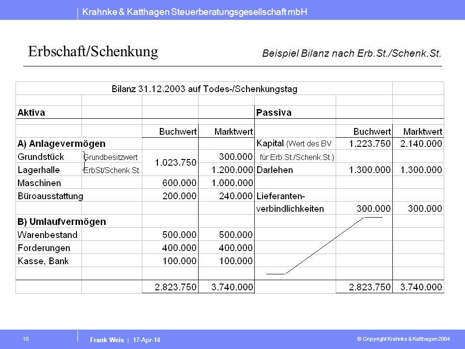 Beispiel Bilanz nach Erb.St./Schenk.St.