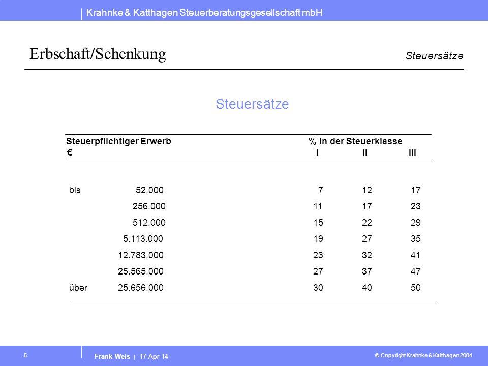 Erbschaft/Schenkung Steuersätze bis 52.000 7 12 17 256.000 11 17 23