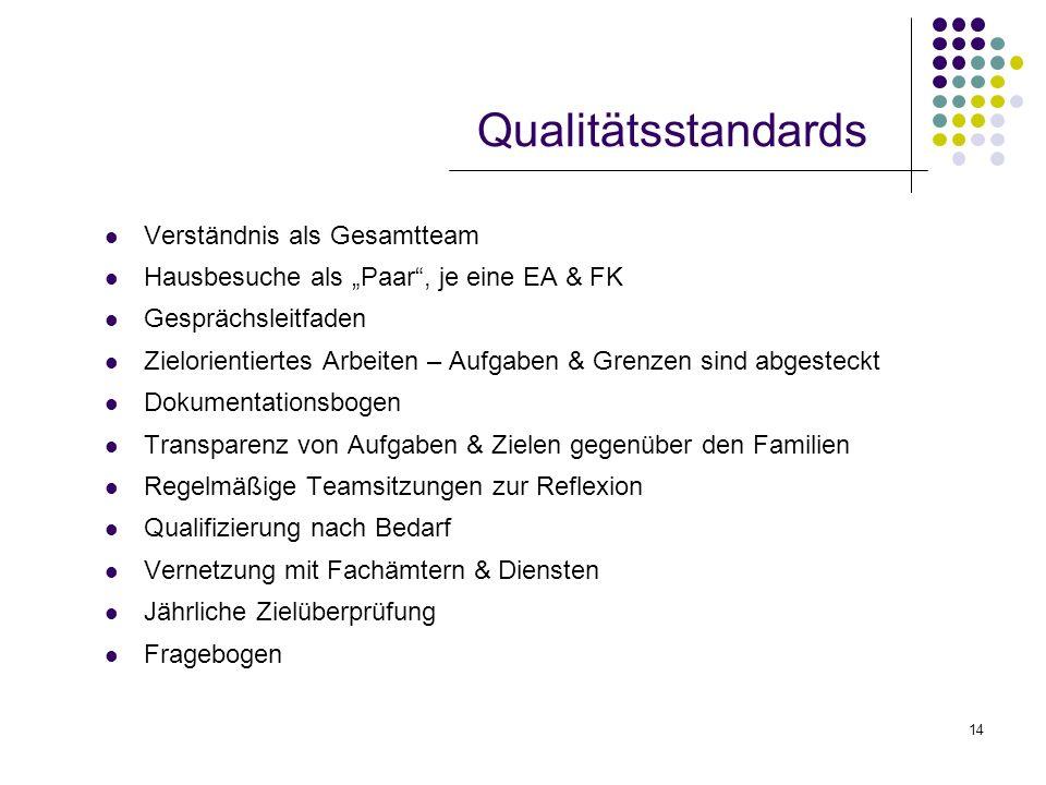 Qualitätsstandards Verständnis als Gesamtteam