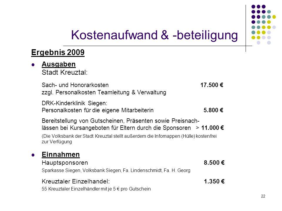 Kostenaufwand & -beteiligung