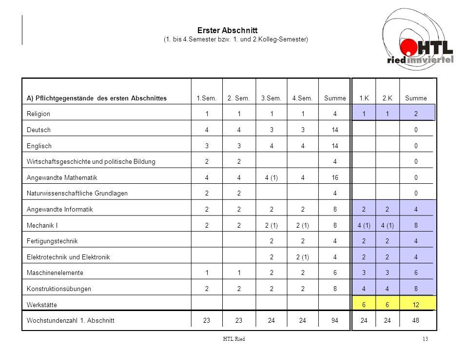 Erster Abschnitt (1. bis 4.Semester bzw. 1. und 2.Kolleg-Semester)